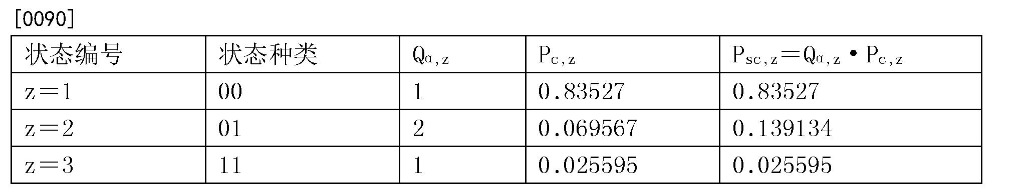 Figure CN105740084BD00112