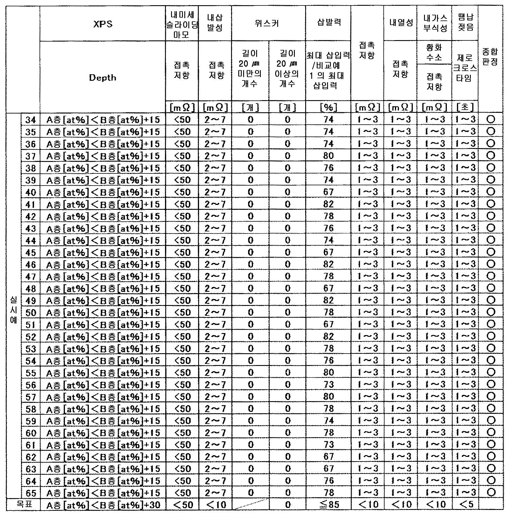 Figure 112014108757265-pct00013