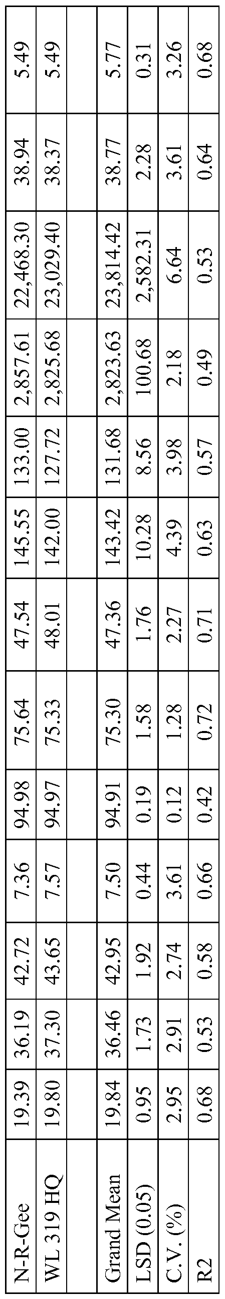 Wo2016054071a1 Low Lignin Non Transgenic Alfalfa Varieties And