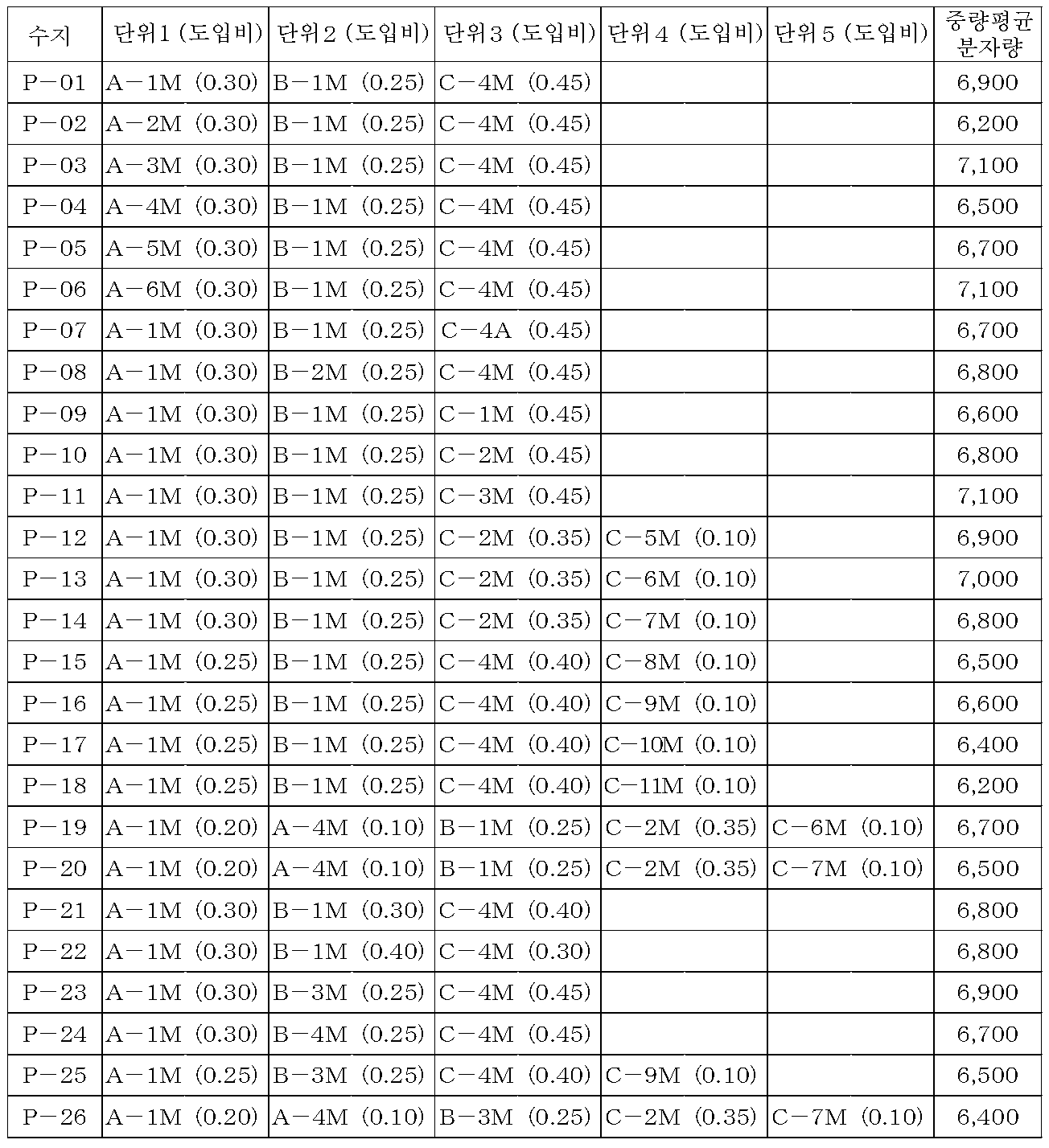 Figure 112009054536927-pat00084