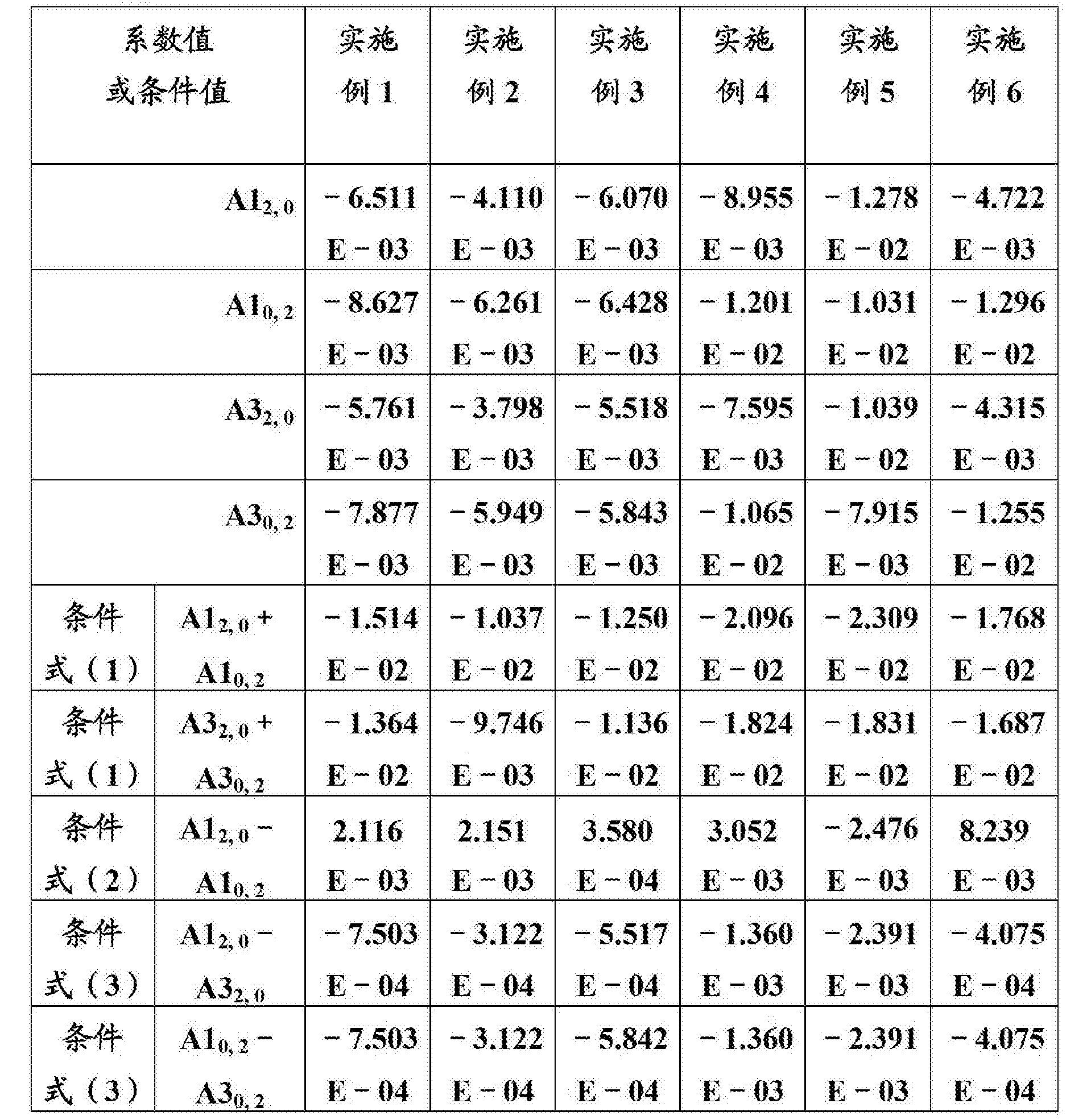 Figure CN103293674BD00301