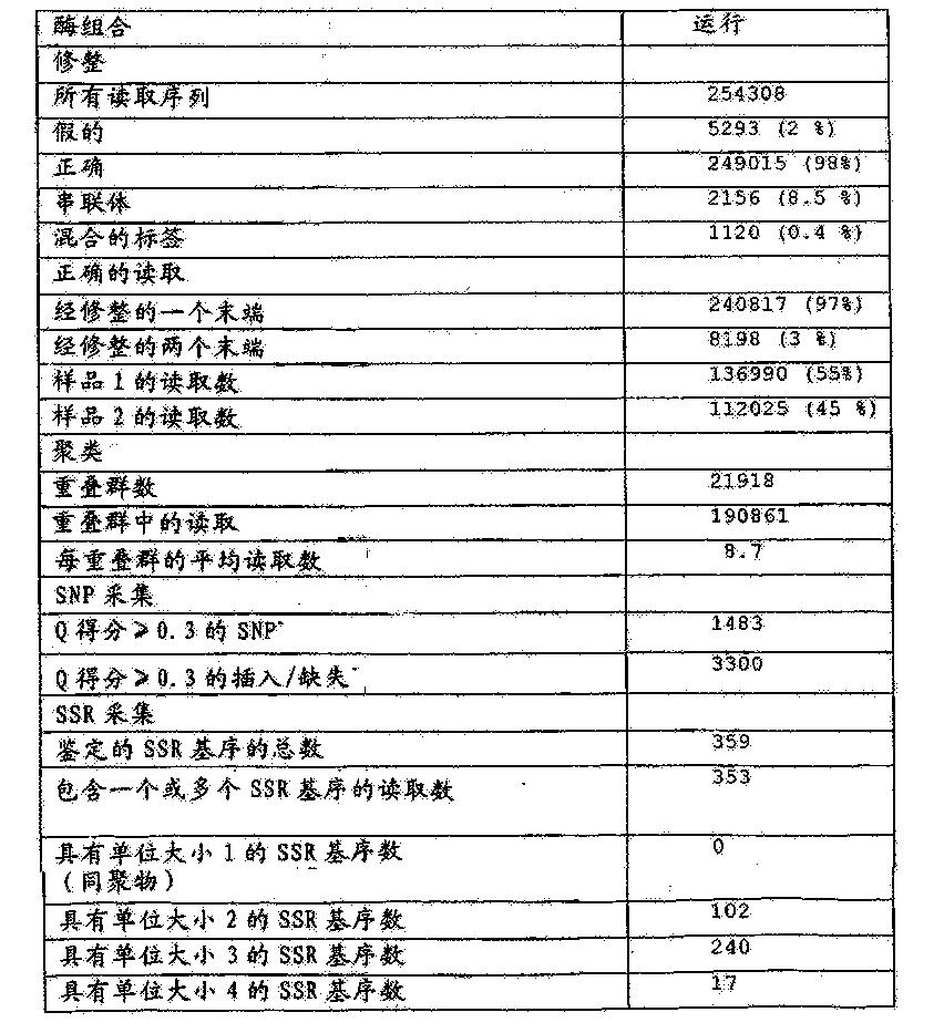 Figure CN105039313AD00241