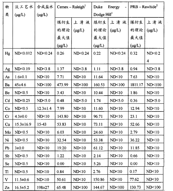 Figure CN101977842AD00781