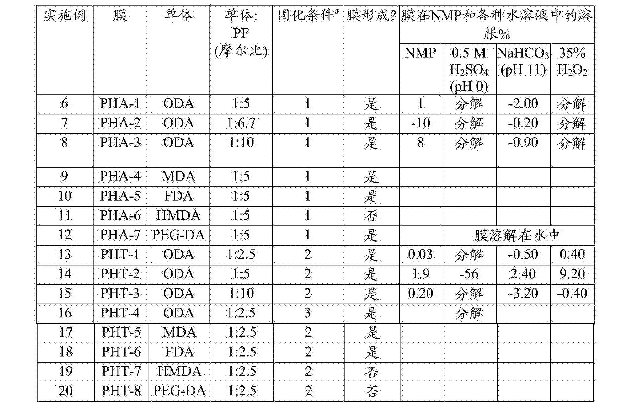 Figure CN105636998BD00261