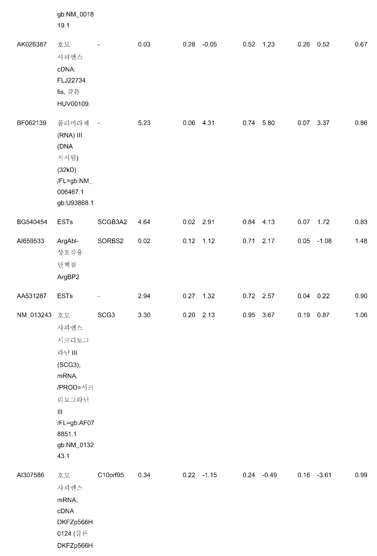 Figure pct00110