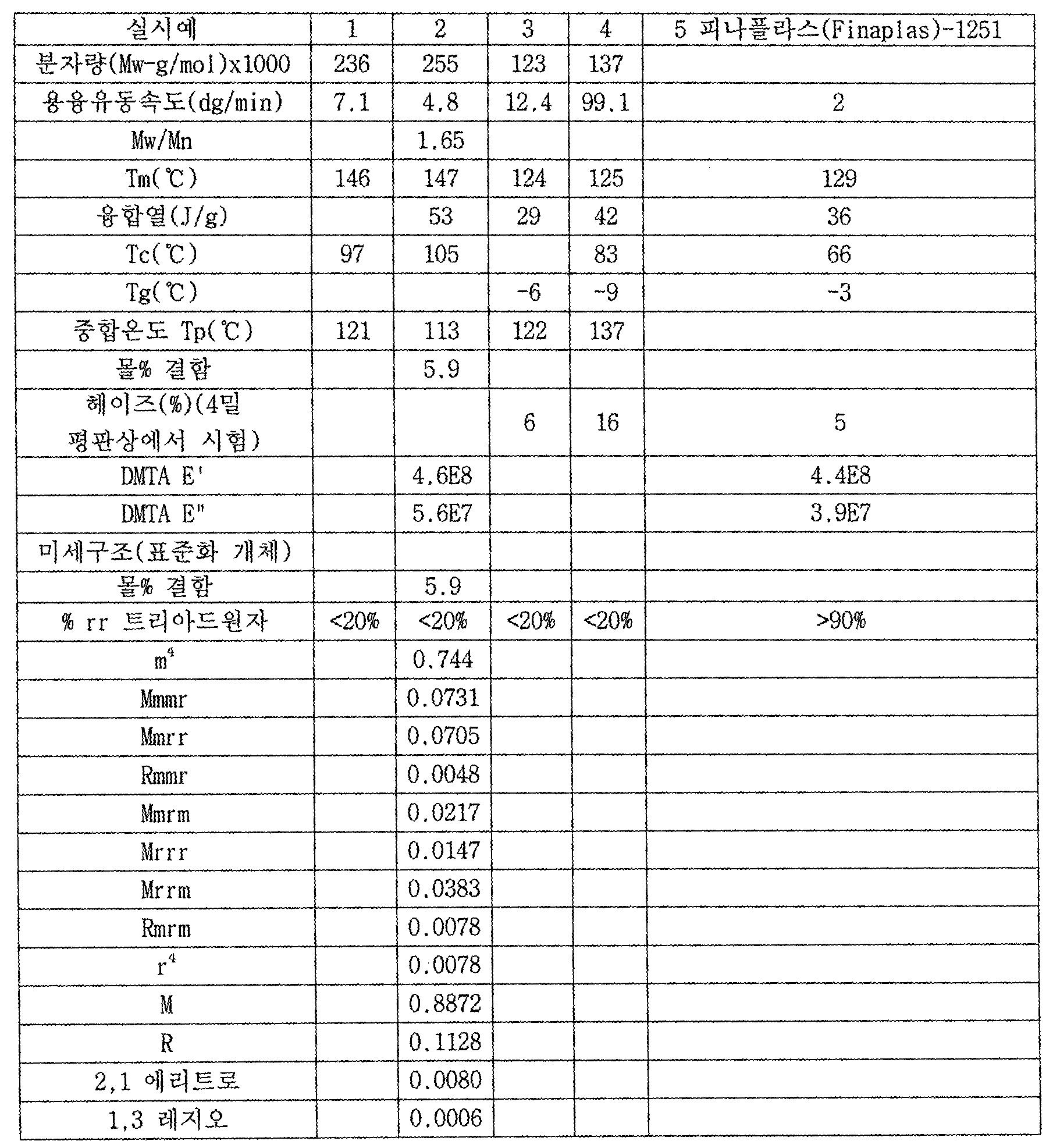 Figure 112007008248036-PCT00029