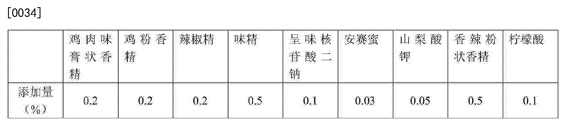 Figure CN105231430AD00051