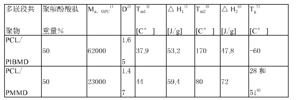 Figure CN101443383BD00101
