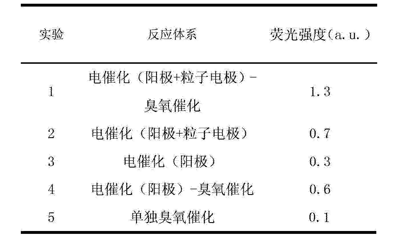 Figure CN102923826AD00121