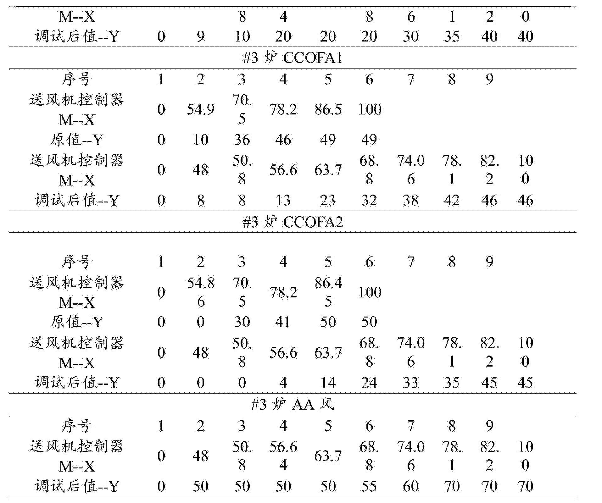 Figure CN105276611BD00111