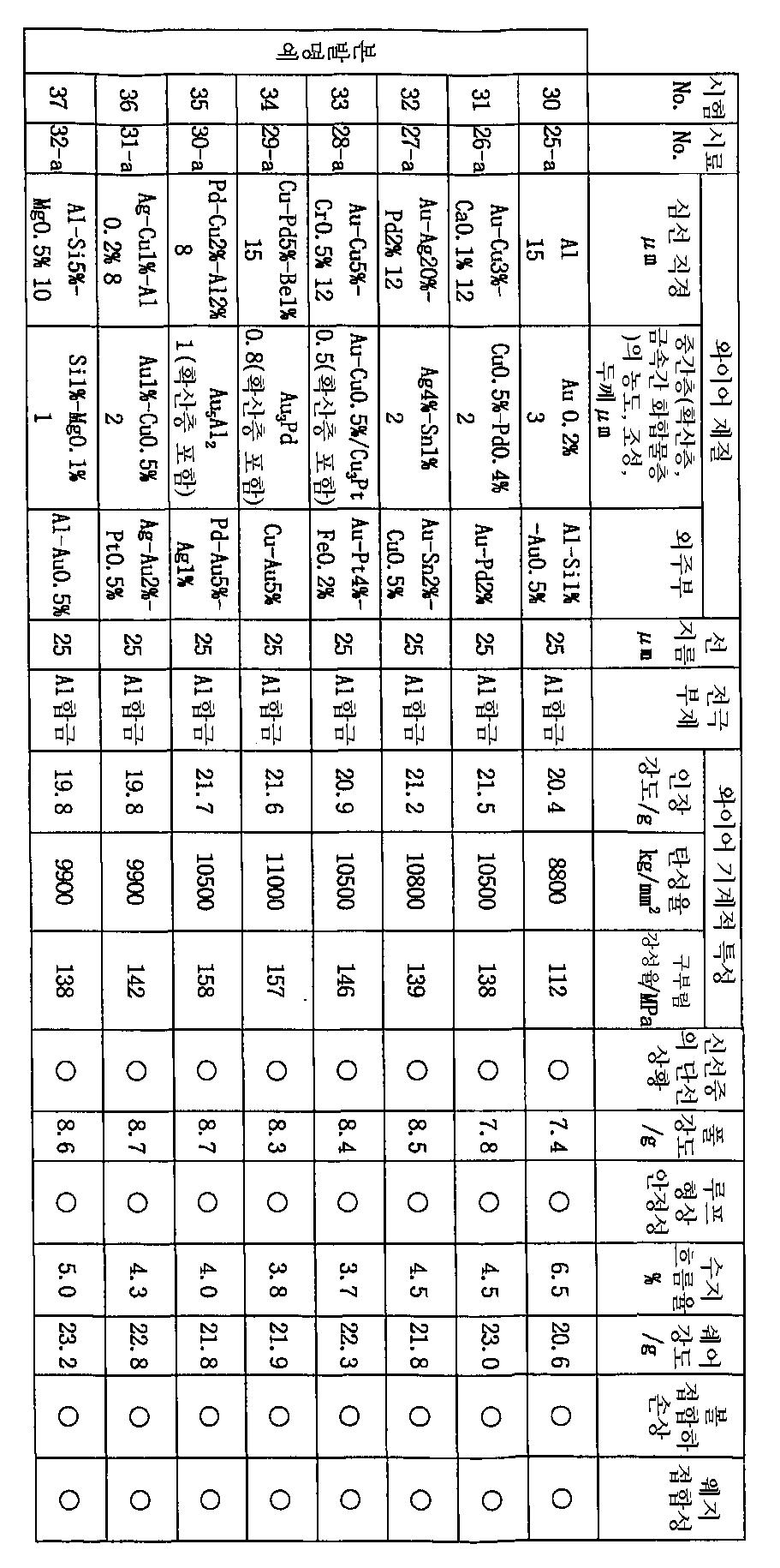 Figure 112003009118208-pct00004