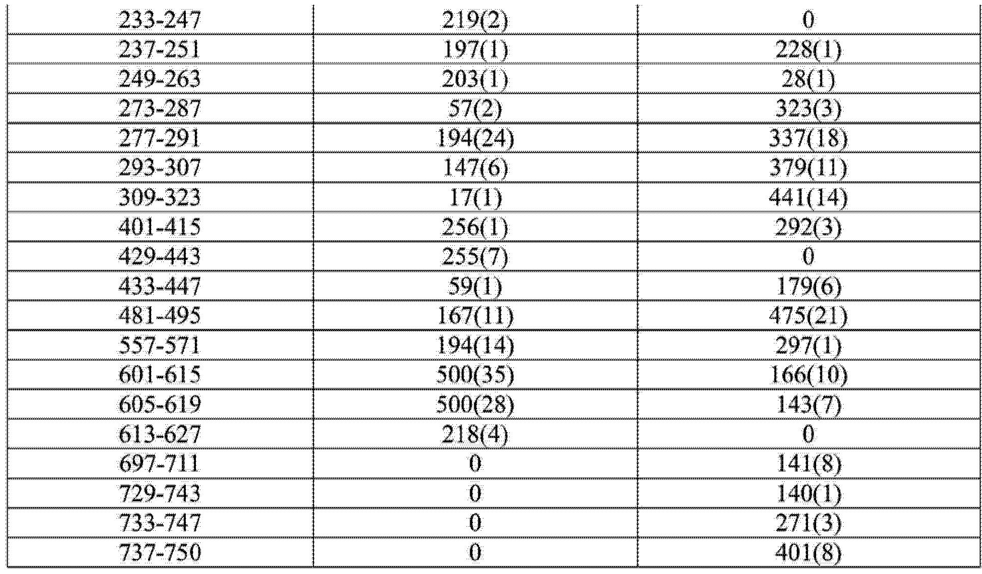 Figure CN104284674AD00511