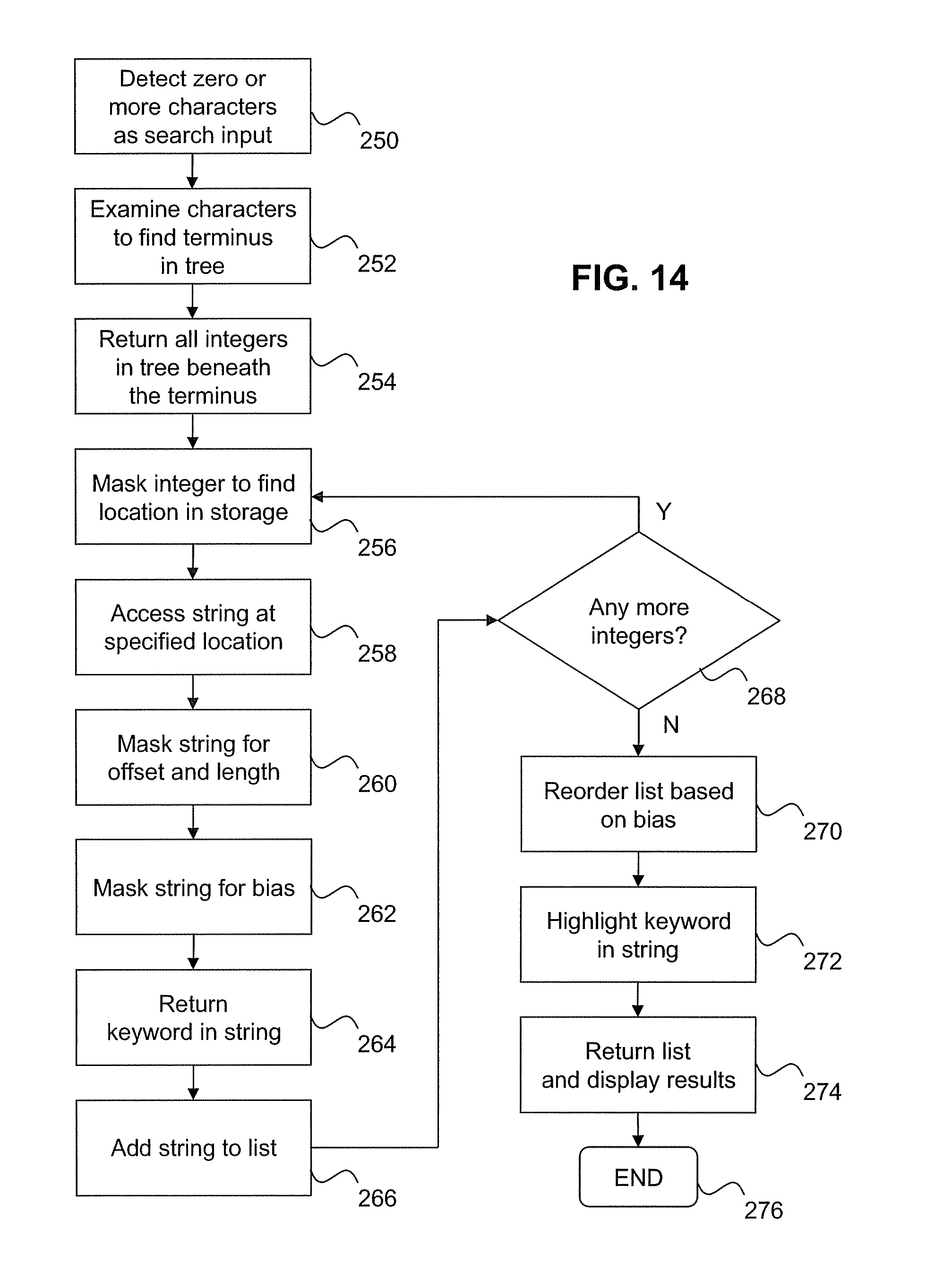 US8407259B2 - System and method for storing and retrieving