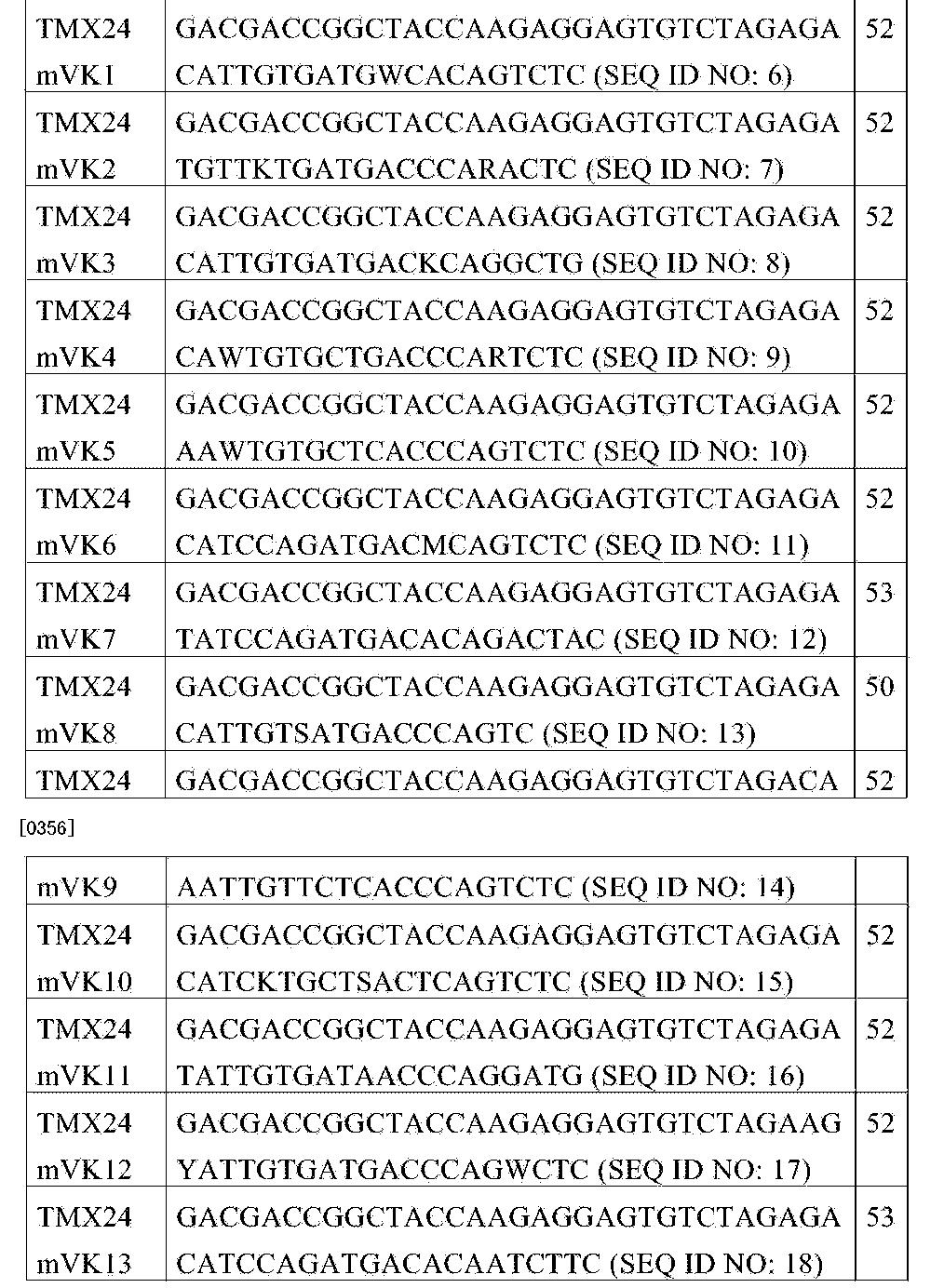 Figure CN105026573AD00541
