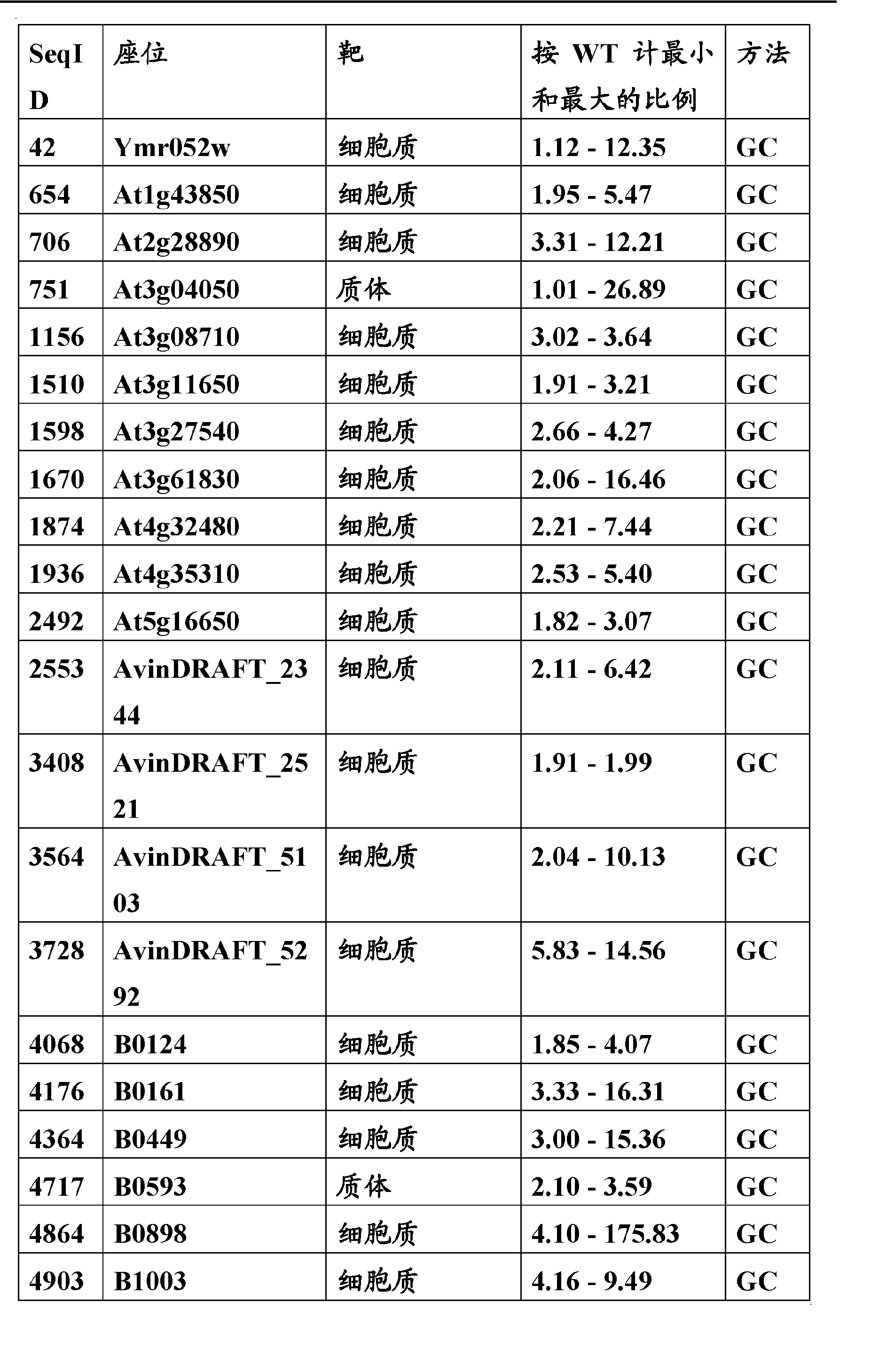 CN102203262A - A method for producing a transgenic cell with