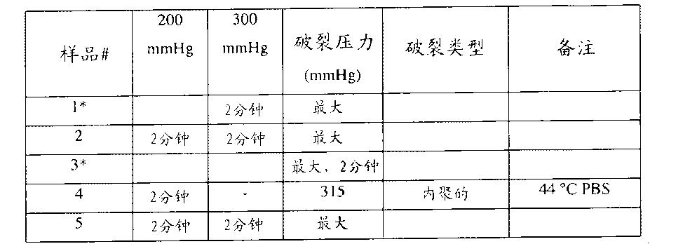 Figure CN102552967BD00361