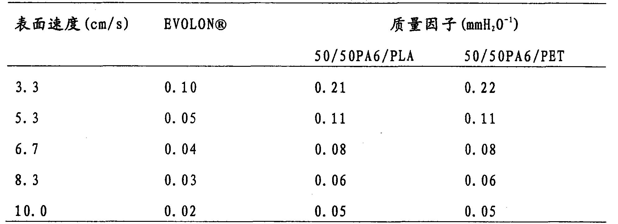 Figure CN101939469BD00262