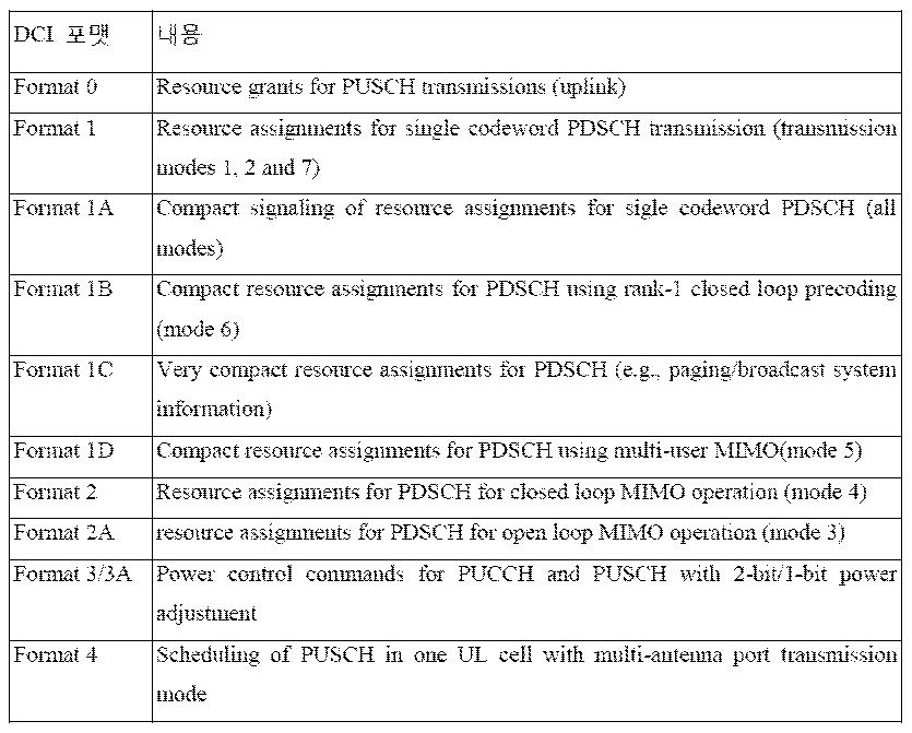 Figure PCTKR2015013309-appb-T000004