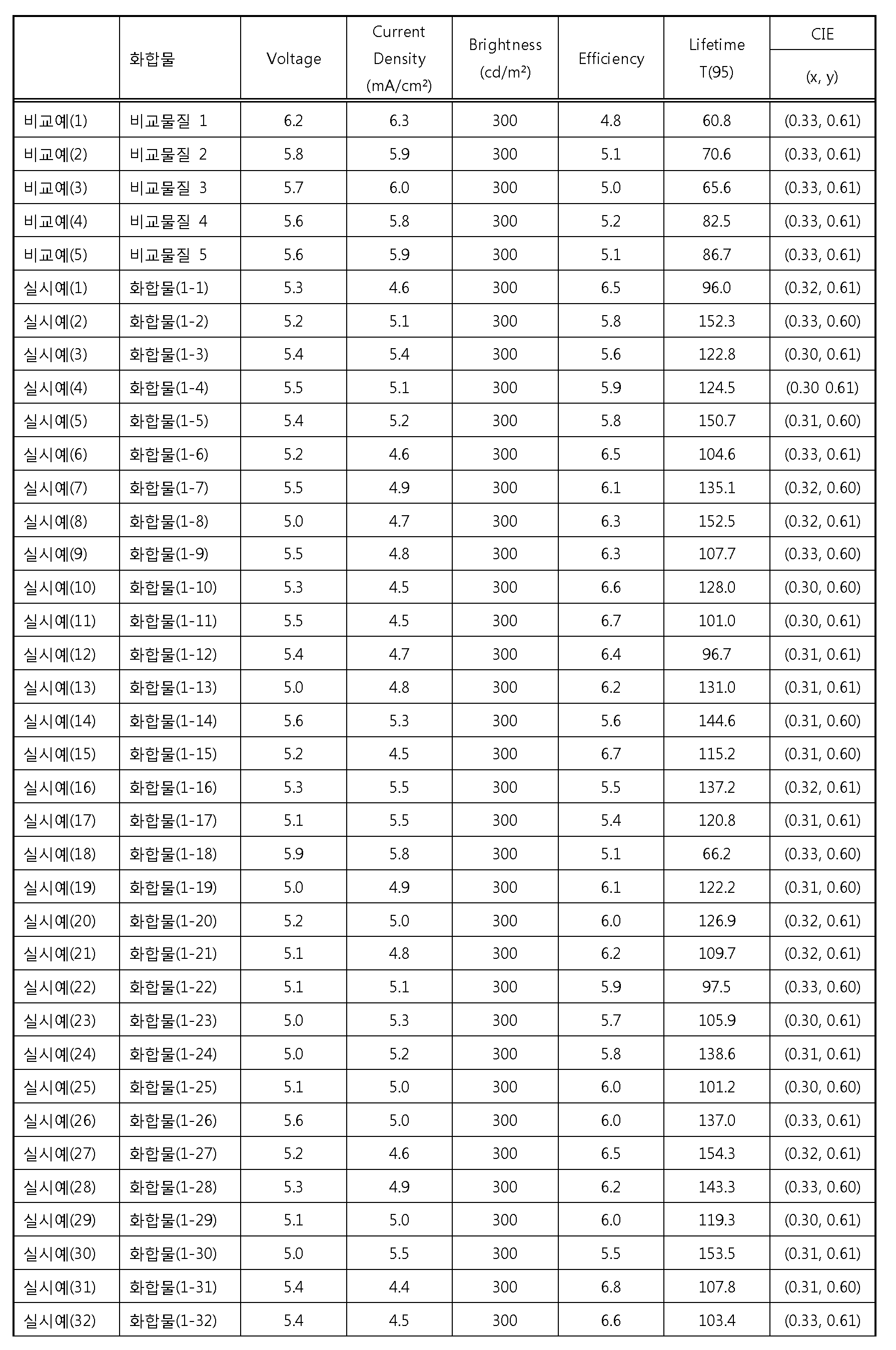 Figure 112012076872254-pat00107