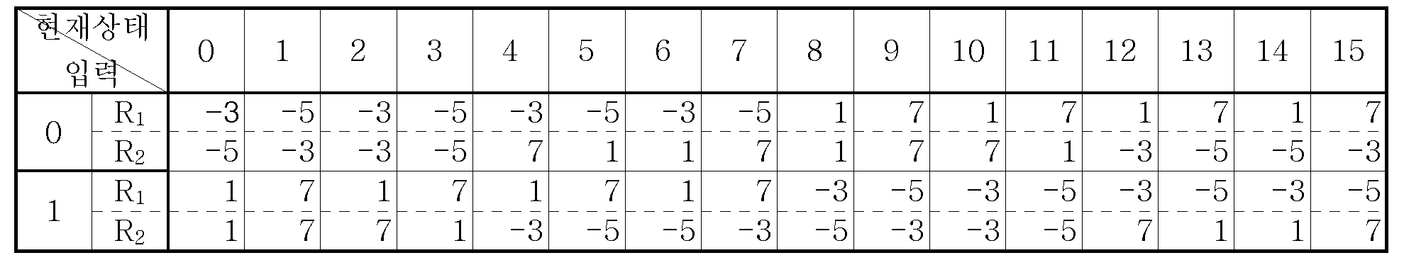 Figure 112005051695892-pat00017