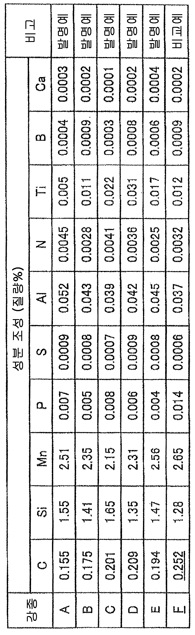 Figure 112015033296306-pct00001
