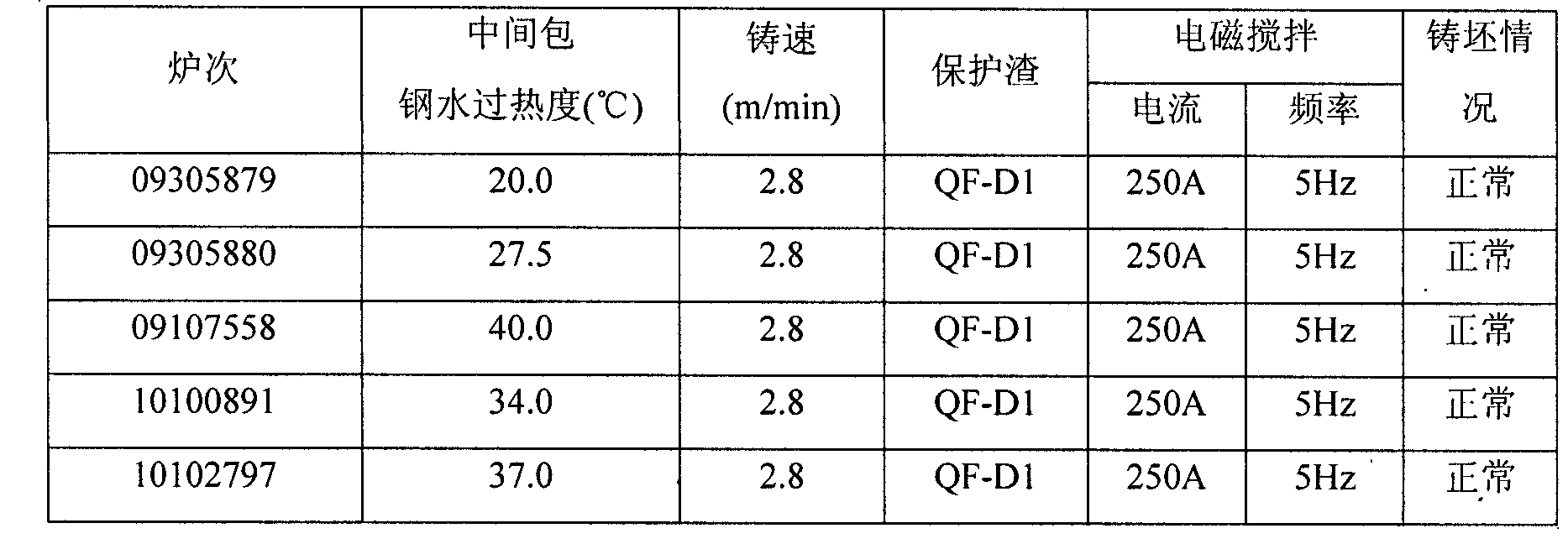 Figure CN102212749BD00071
