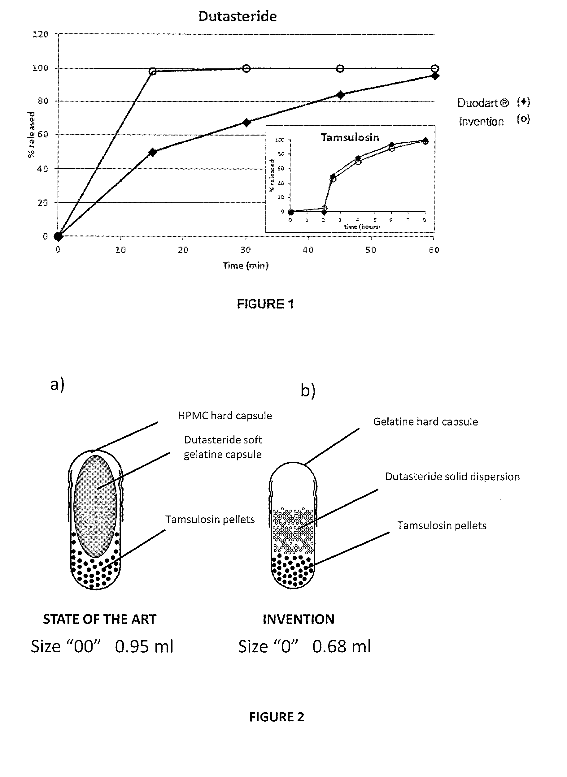 Us20150044284a1 Dosage Form Comprising A Steroid 5 Alpha Reductase Inhibitor And An Alpha Blocker Process For Preparing Of A Dosage Form Use Of Dosage Form Method For The Treatment Or Prophylaxis Of A
