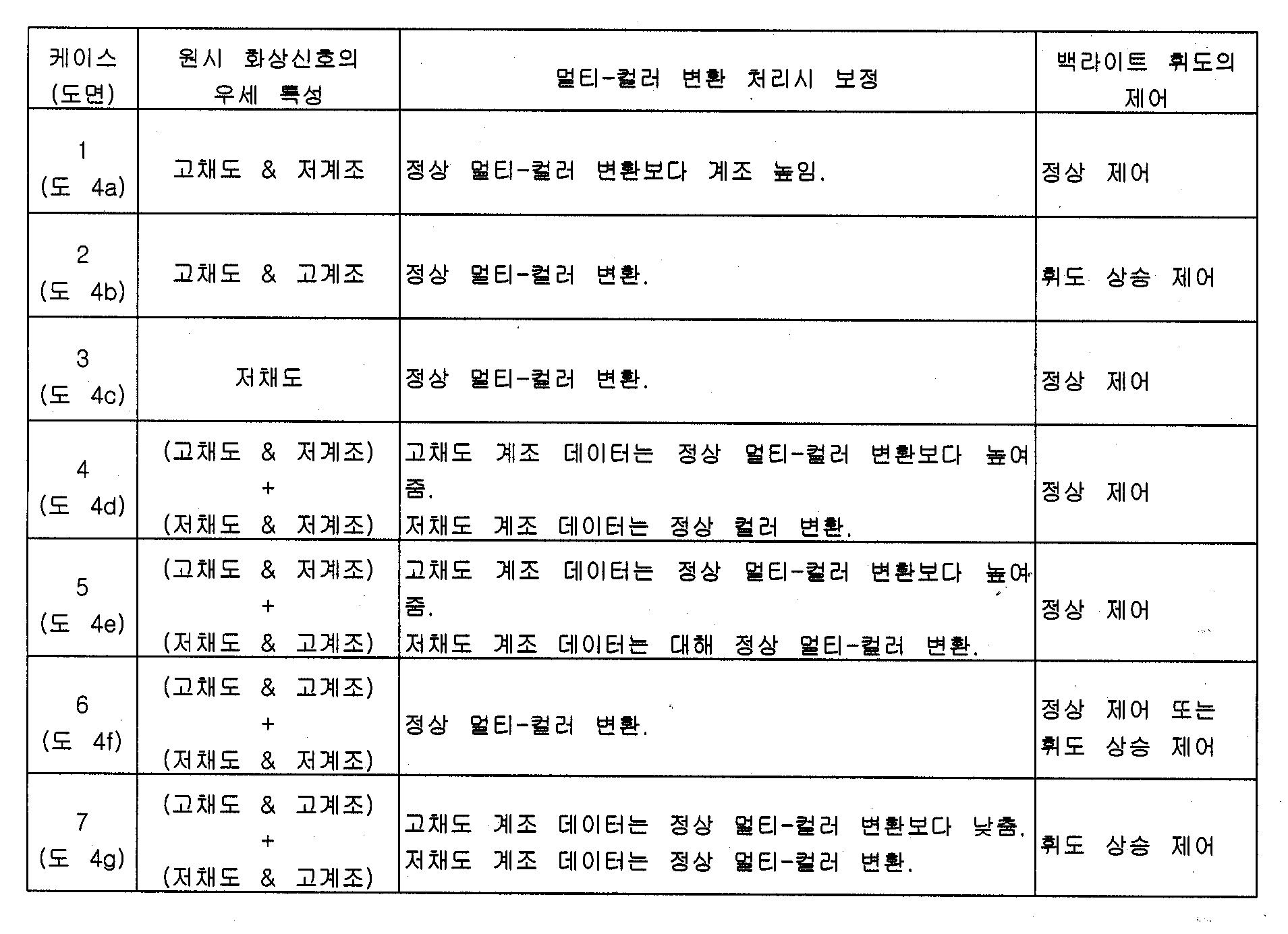 Figure 112004007349797-pat00002