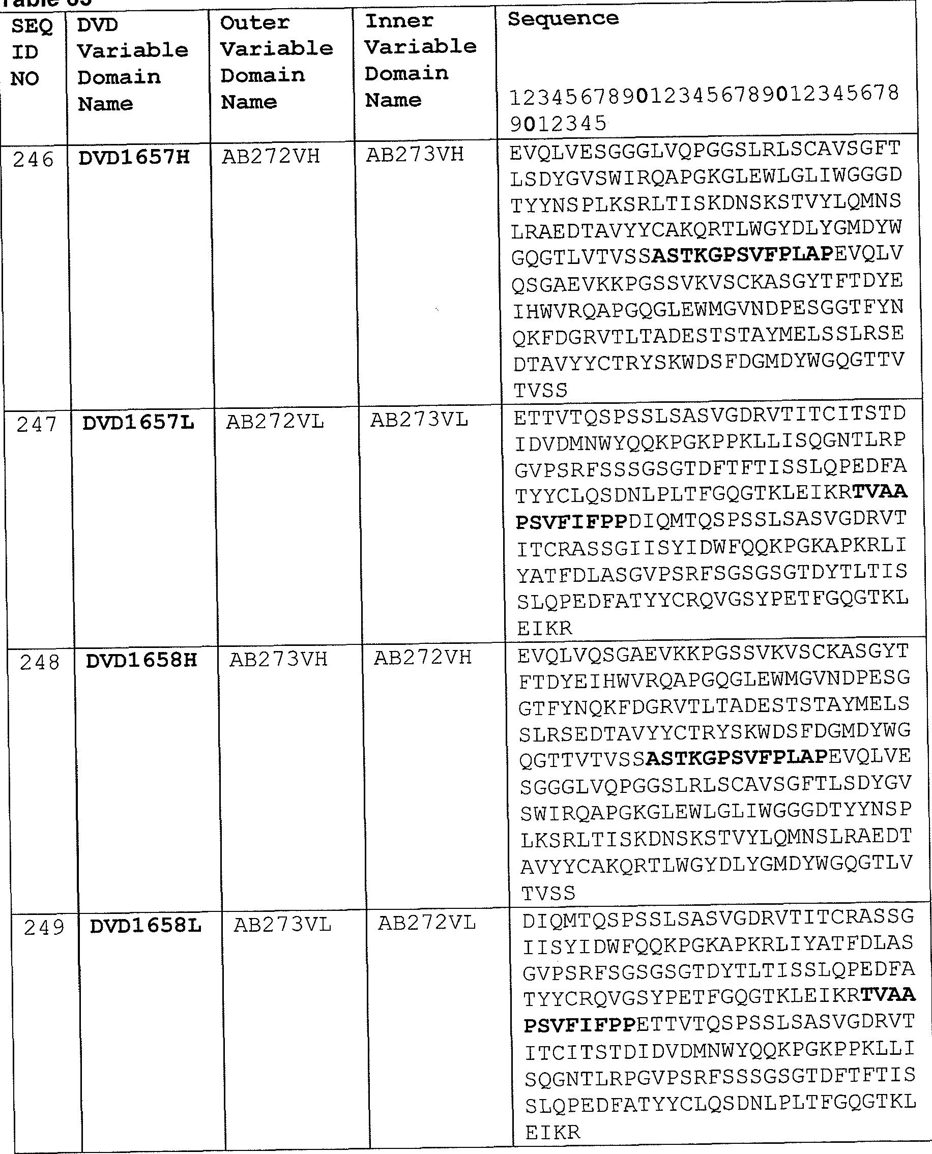 WO2012018790A2 - Dual variable domain immunoglobulins and