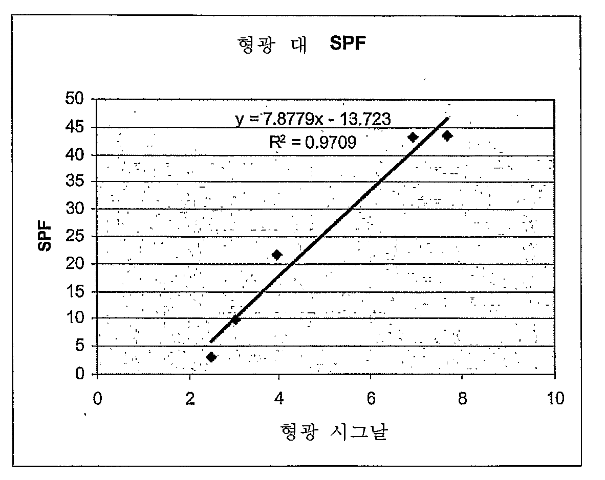 Figure 112007086203853-pct00002
