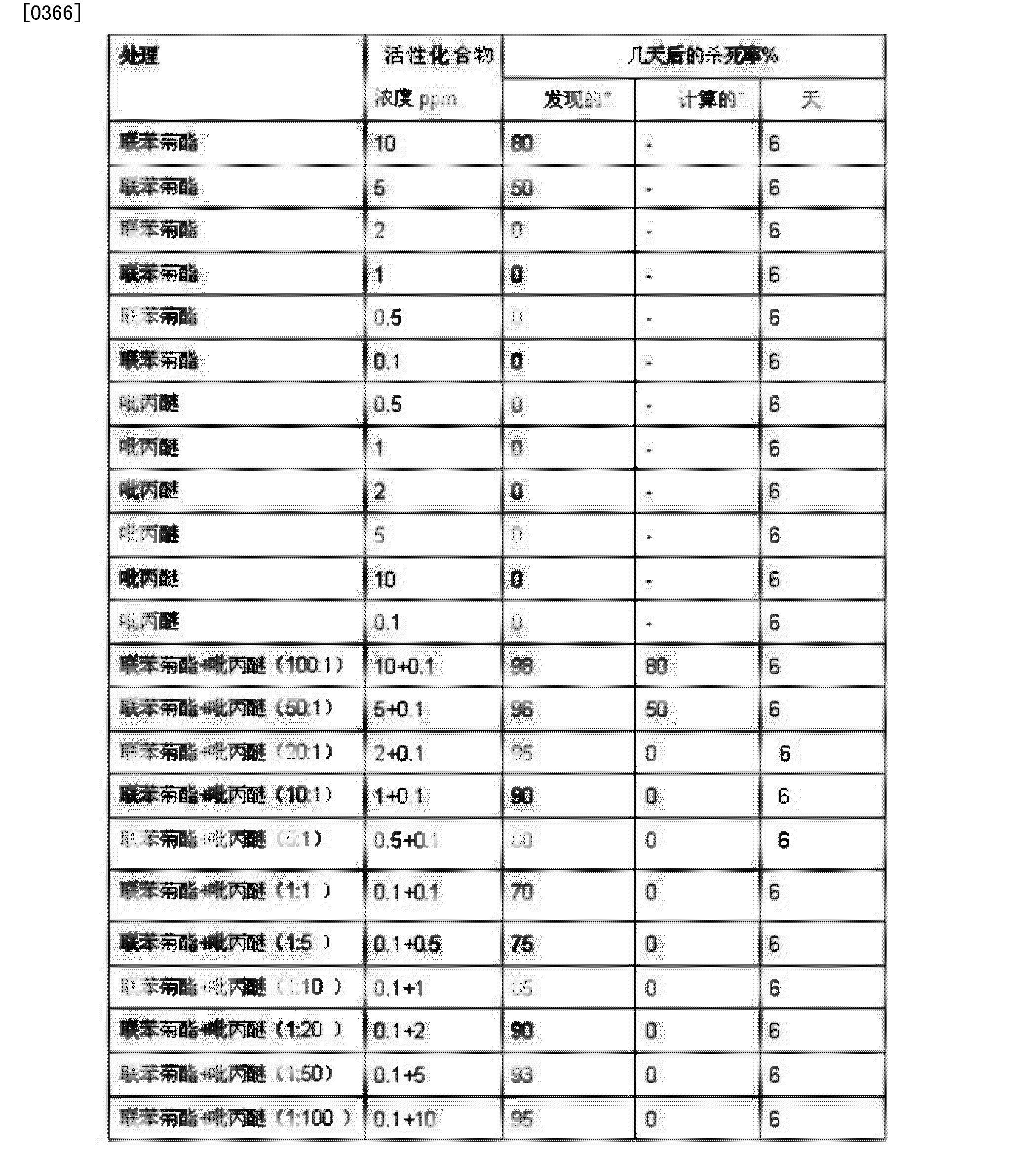 CN102986719B - Insecticide composition containing bifenthrin