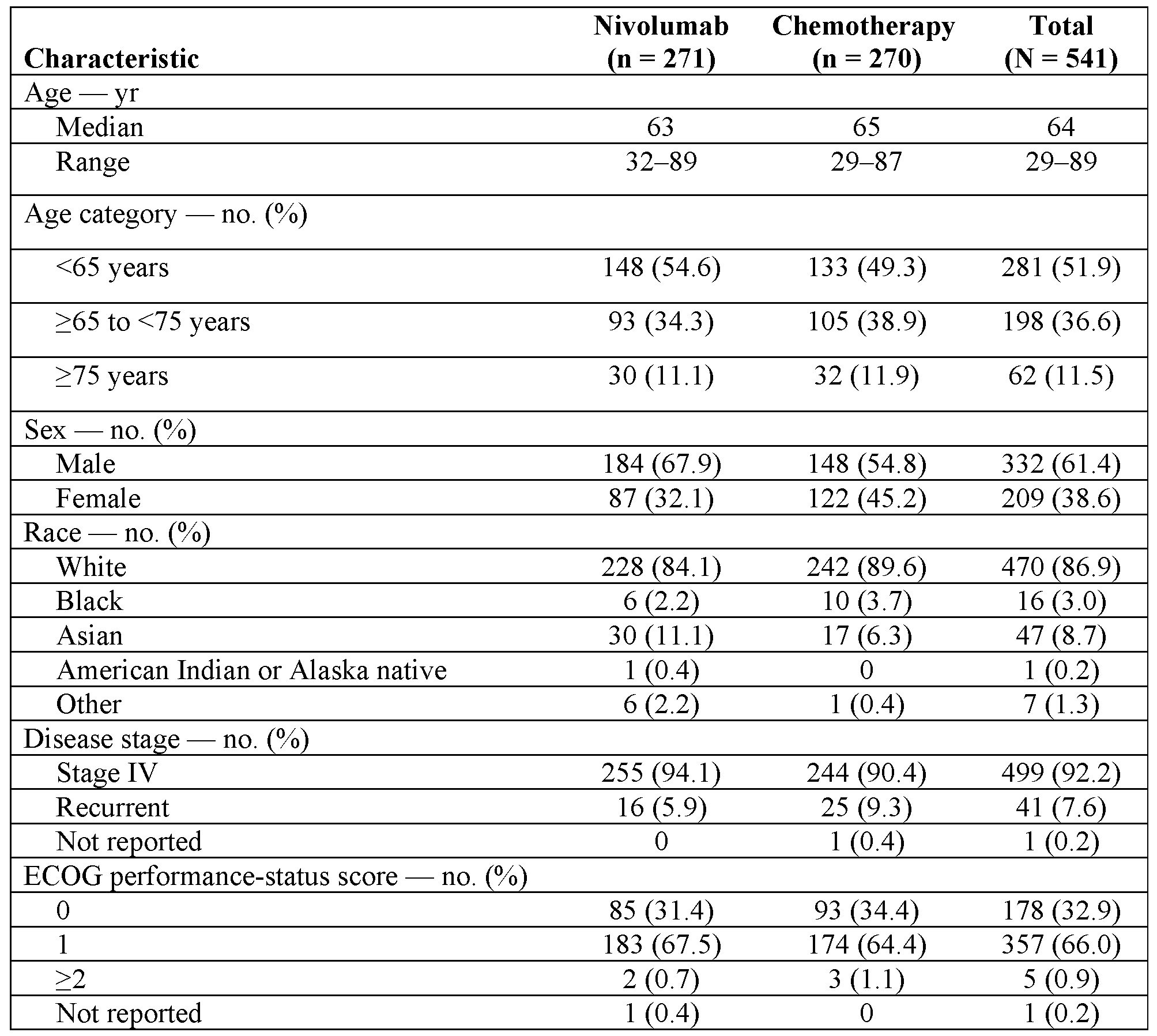 WO2018183928A1 - Methods of treating tumor - Google Patents