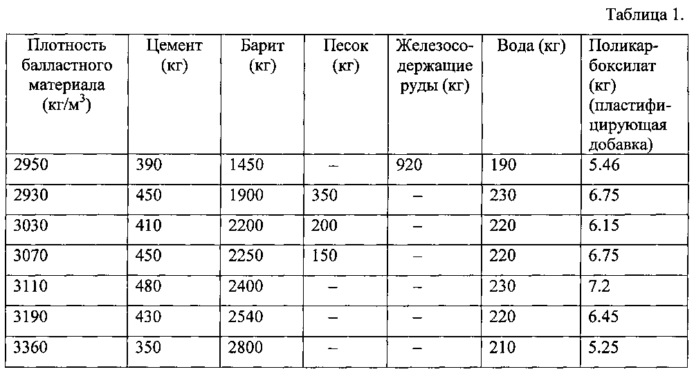 плотность сухого цемента