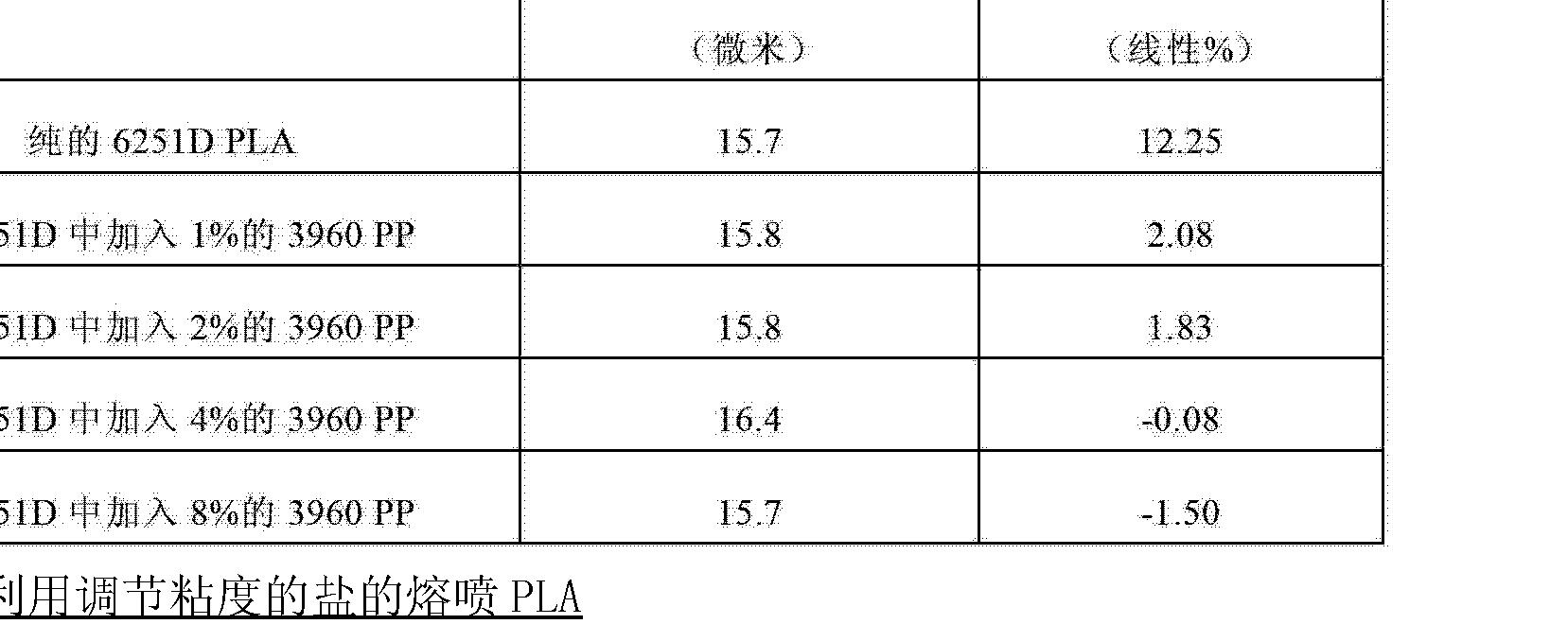 Figure CN102753745AD00651