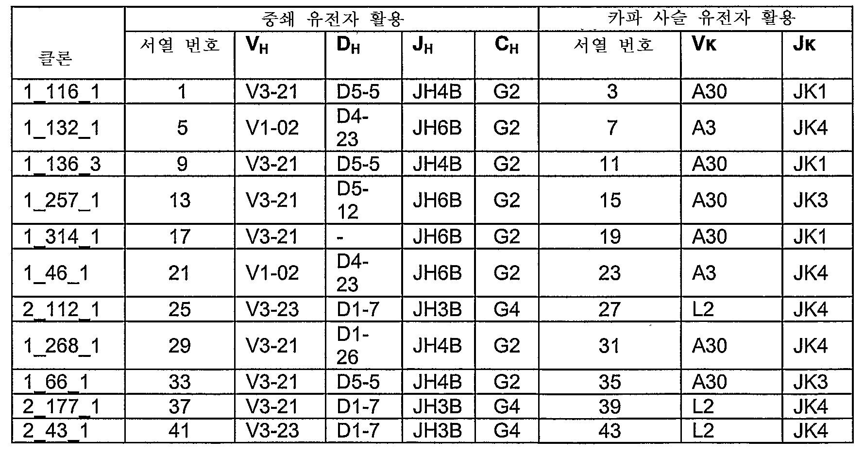 Figure 112007084484414-PCT00004