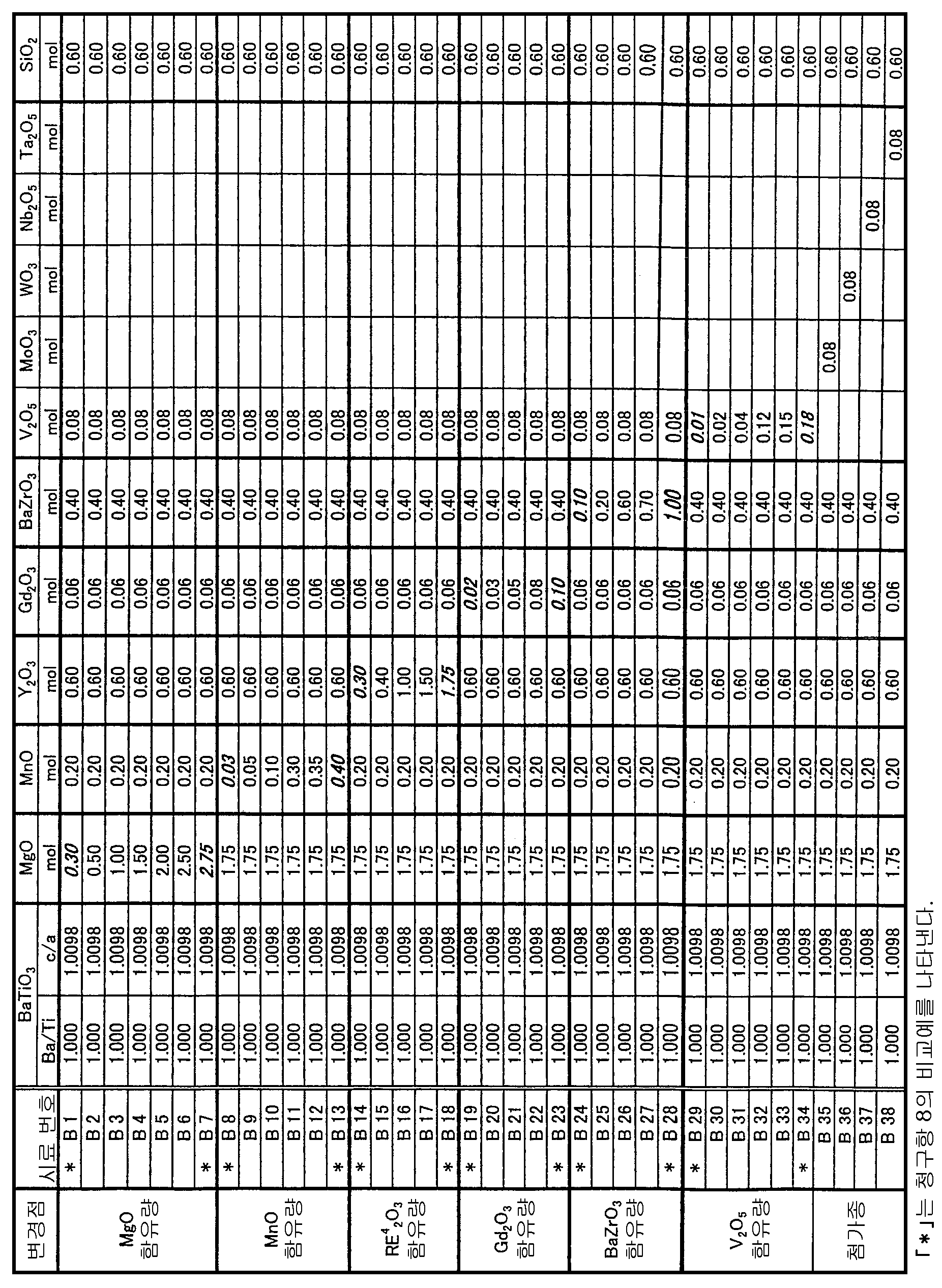 Figure 112008067758410-pat00007