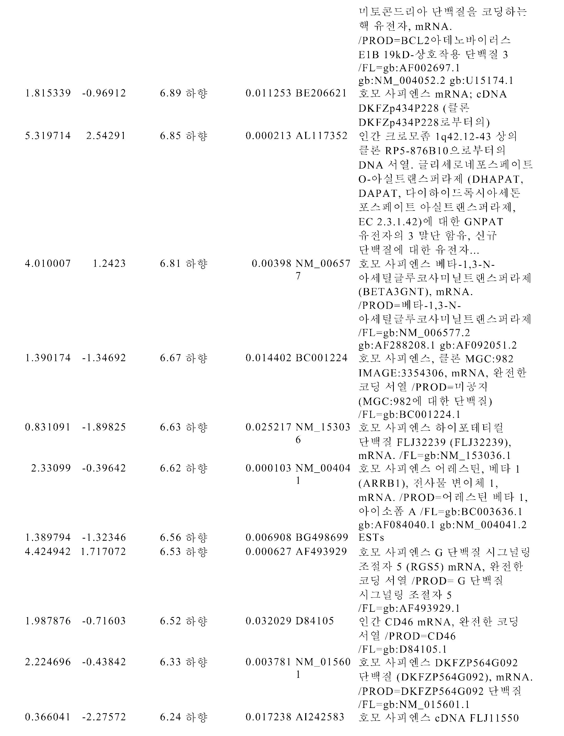 Figure pct00095