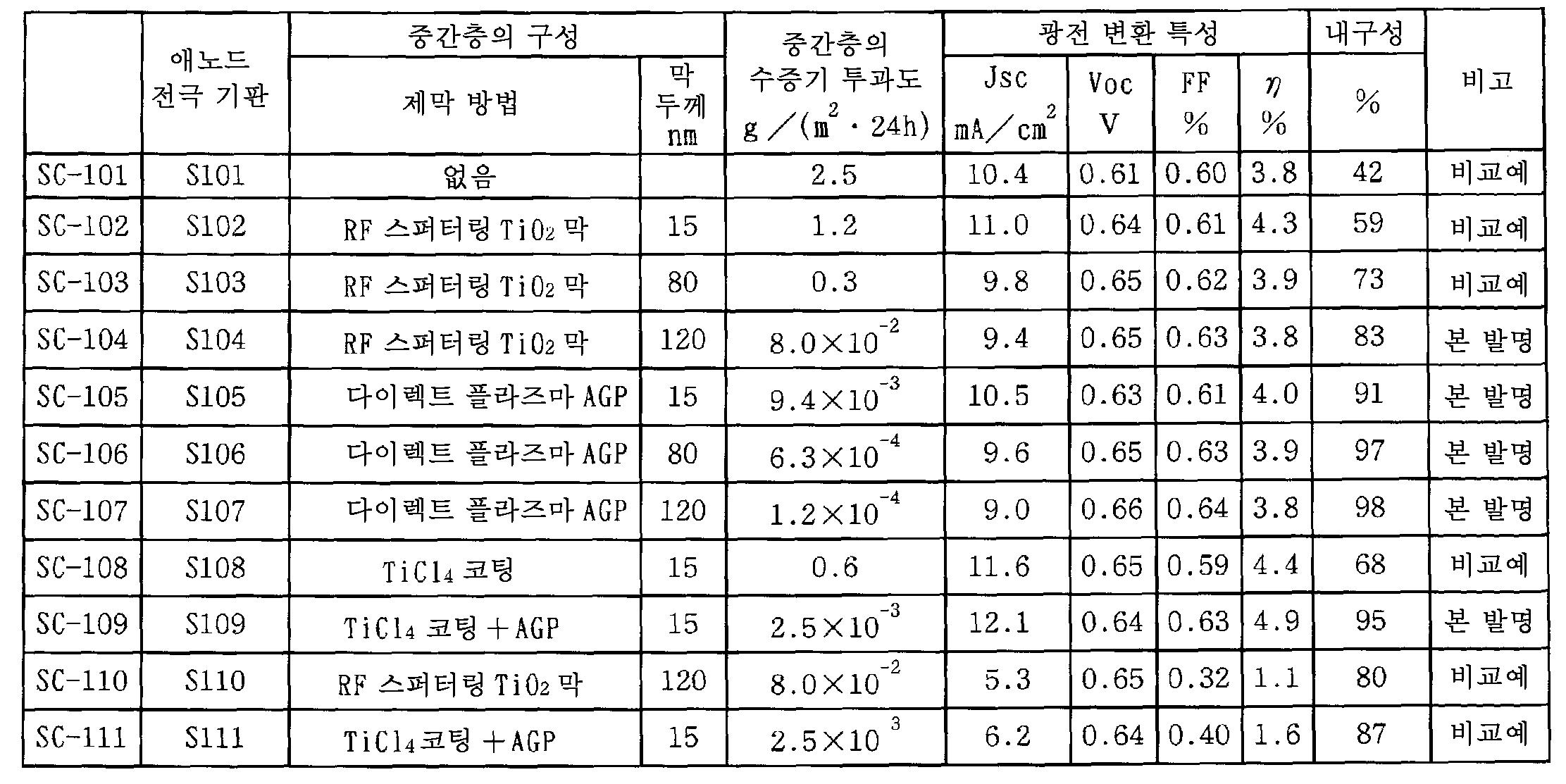 Figure 112010072545402-pct00002