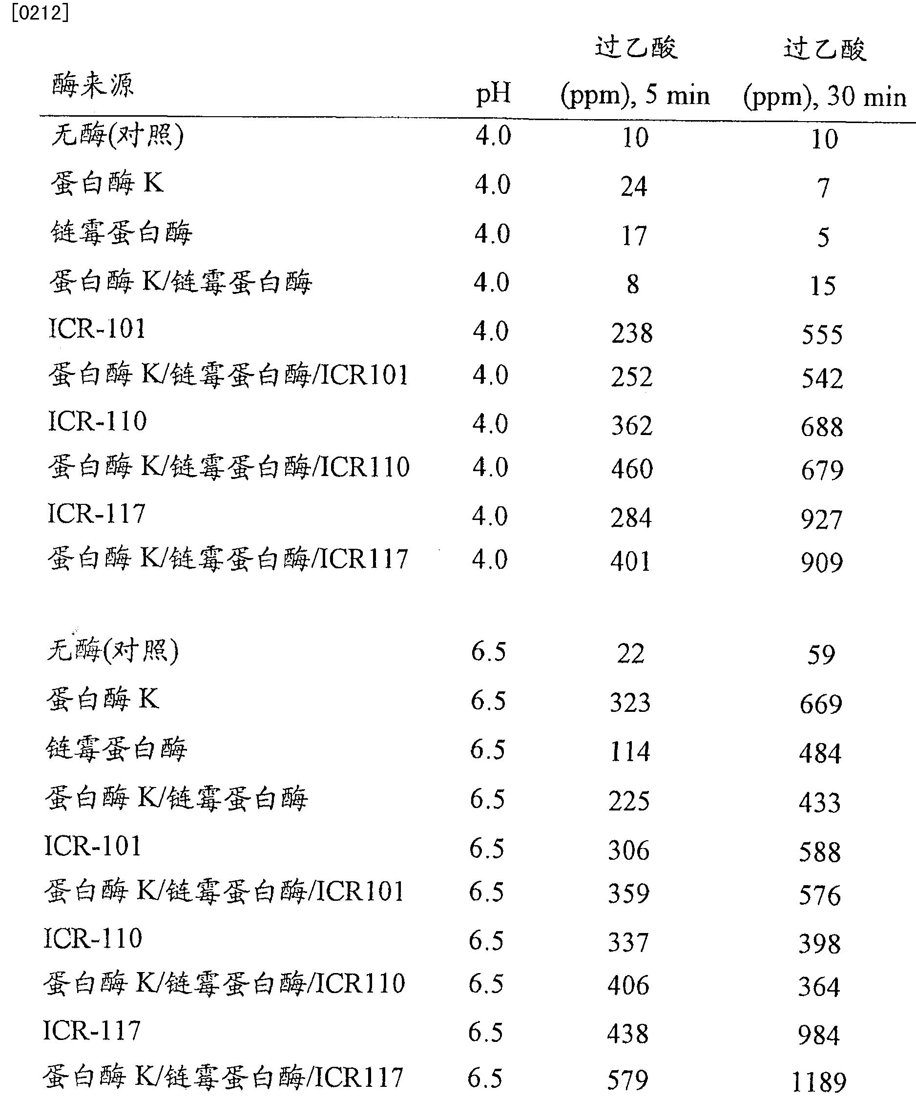 Figure CN101166828BD00331