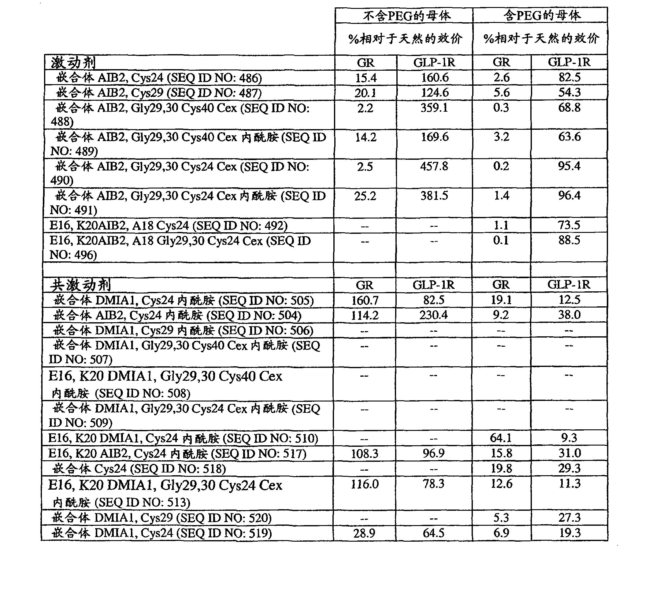 Figure CN101790538BD00611