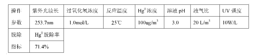 Figure CN101947409AD00114