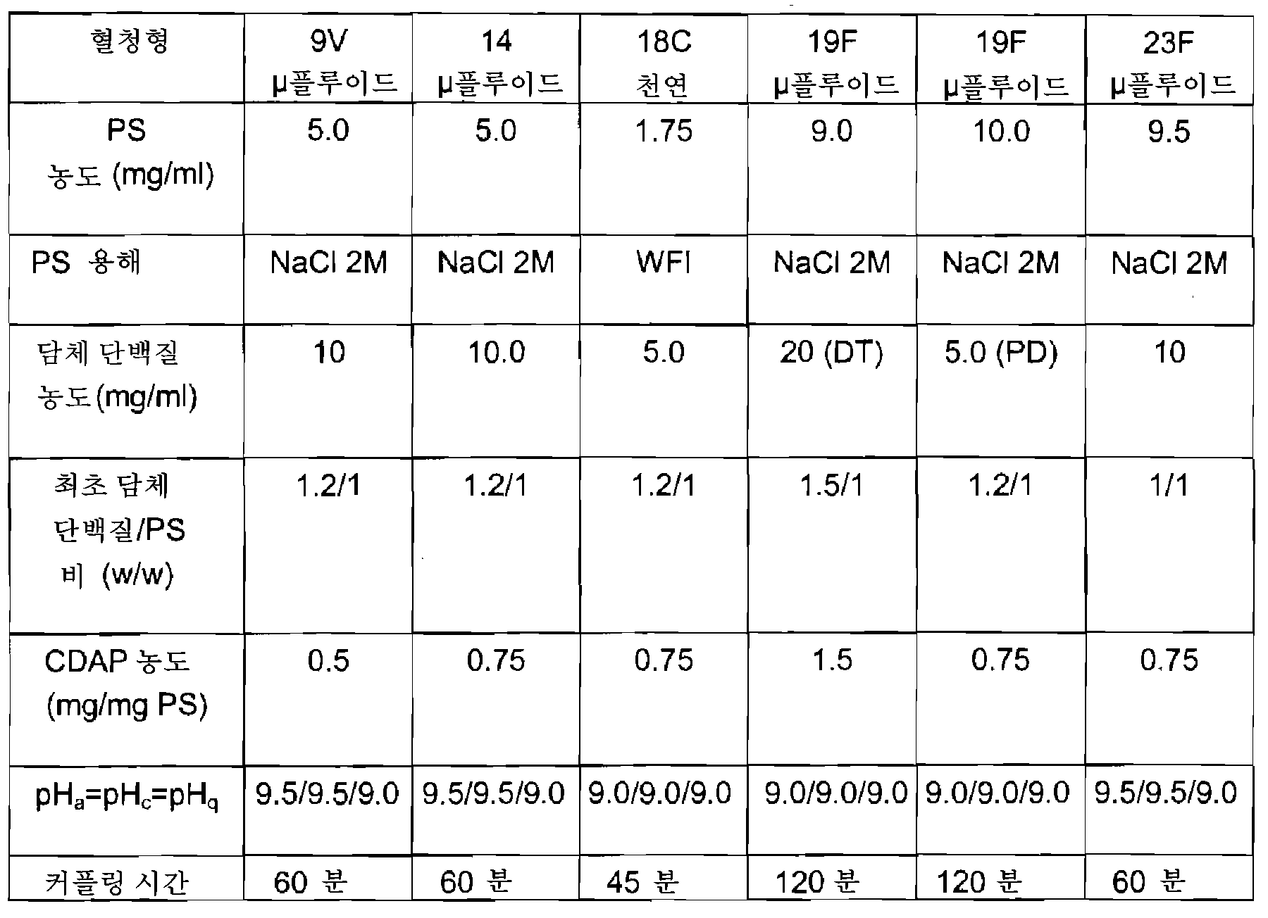 Figure 112008052556195-pct00011