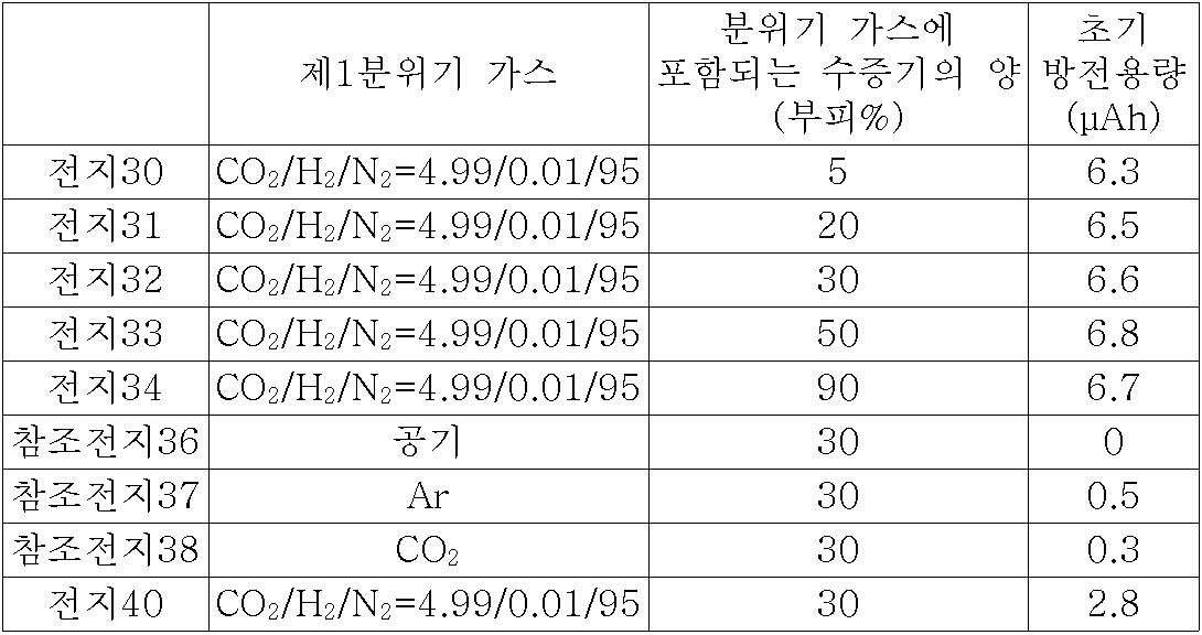 Figure 112007039951301-pct00105