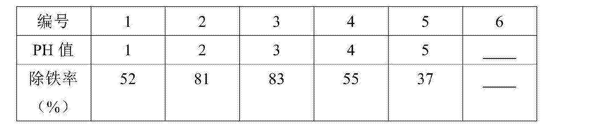 Figure CN106348330AD00041