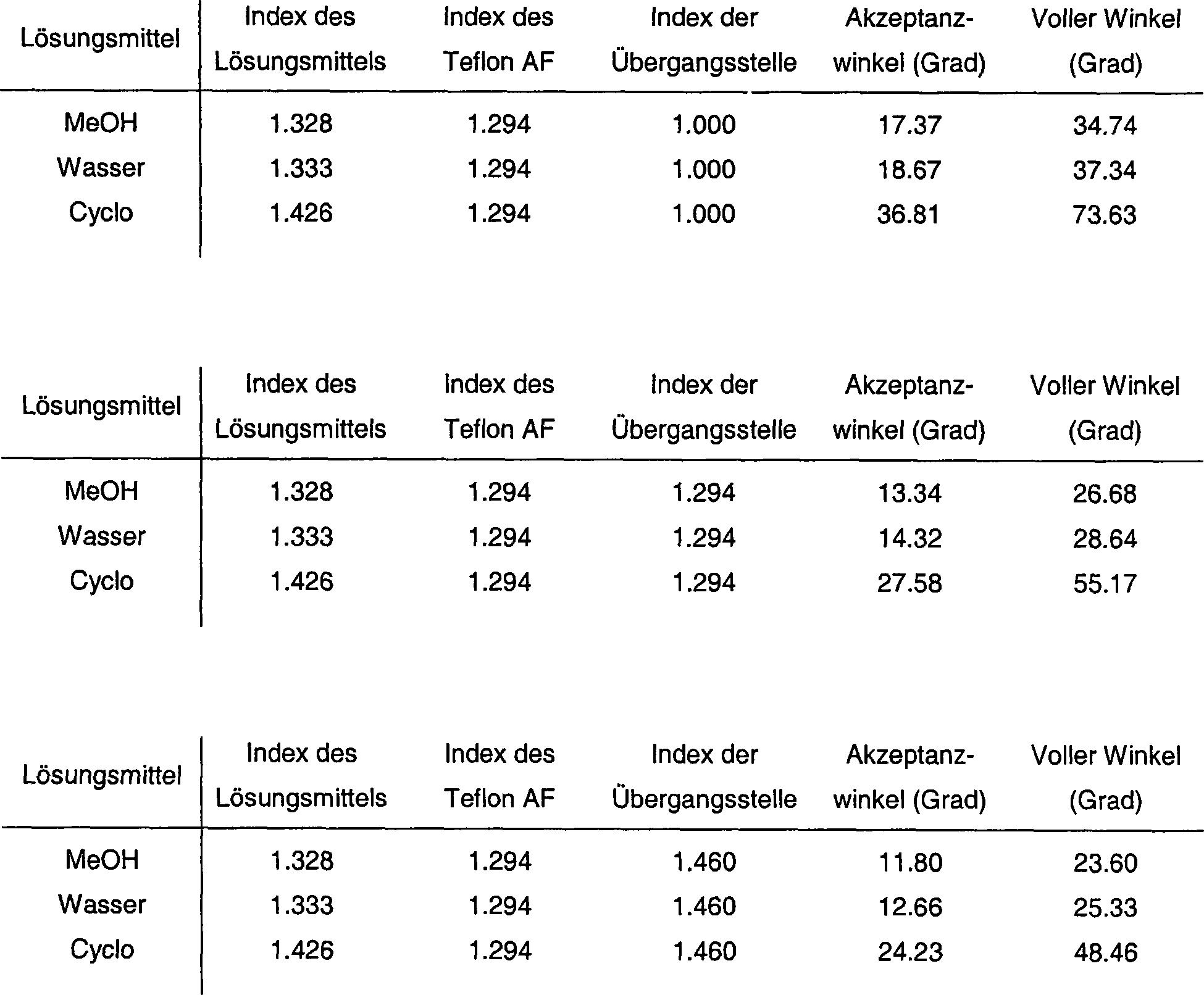 DE60120295T2 - Fiber coupled liquid sample analyzer with