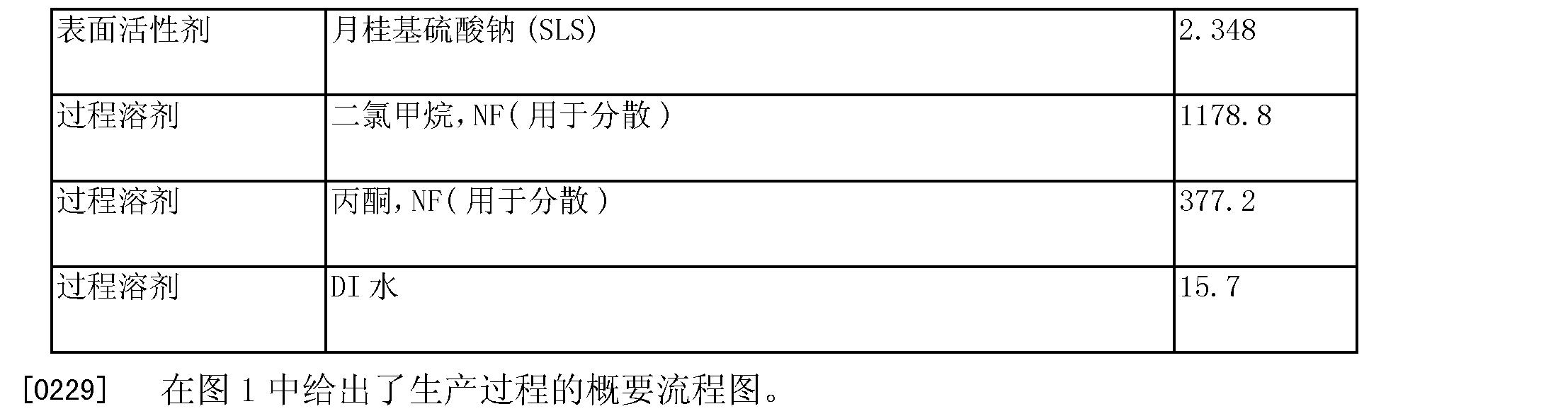 Figure CN103272234AD00291