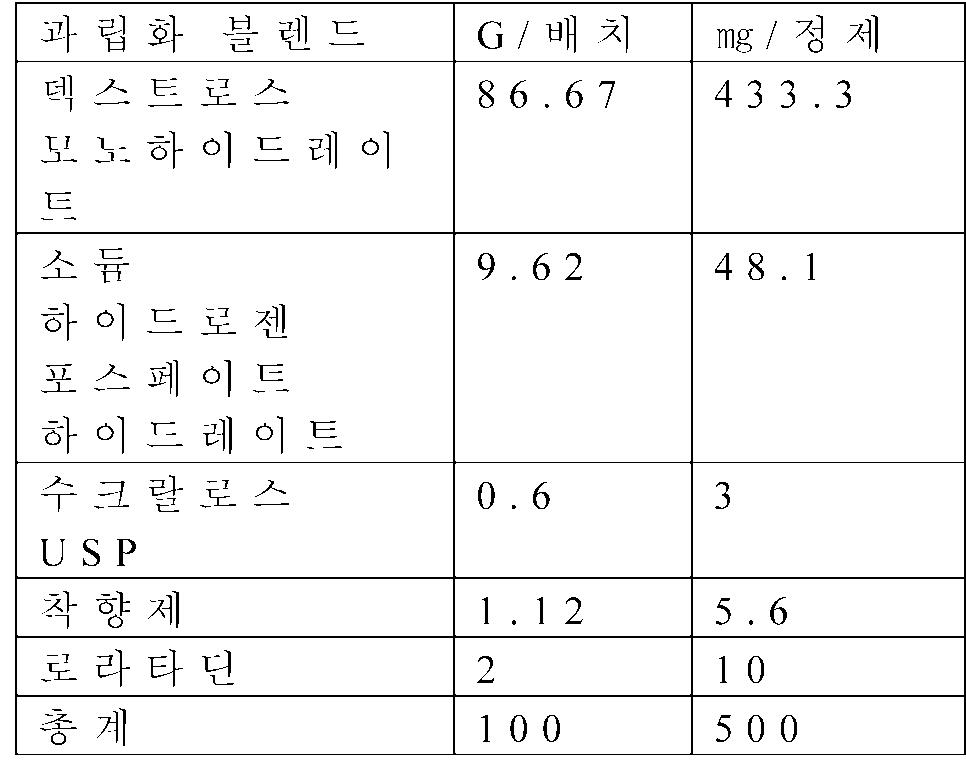 Figure 112012031729267-pct00003