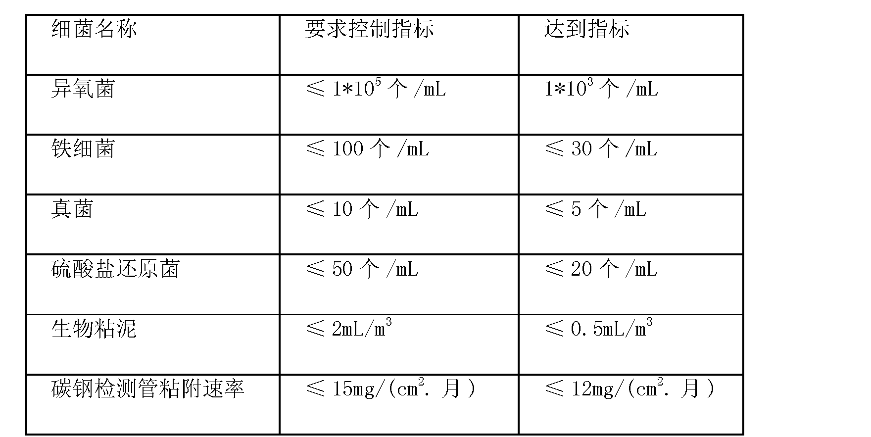 Figure CN101597119BD00092