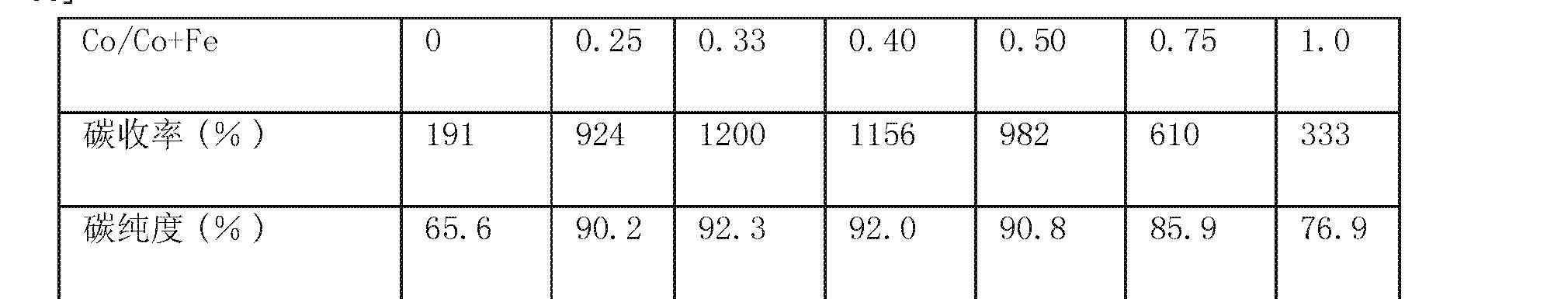 Figure CN101287551BD00101