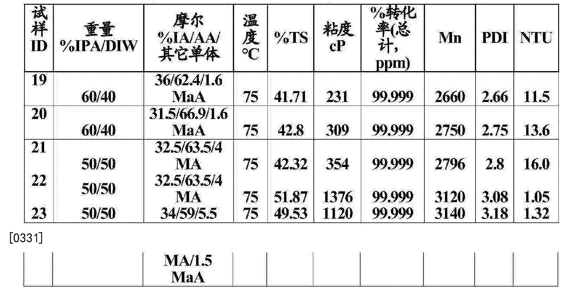 Figure CN106574018AD00381